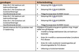 SundaHus lanserar nya bedömningskriterier för PVC