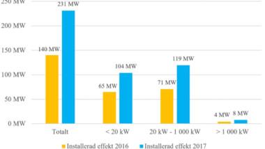 Kraftig ökning av nätanslutna solcellsanläggningar